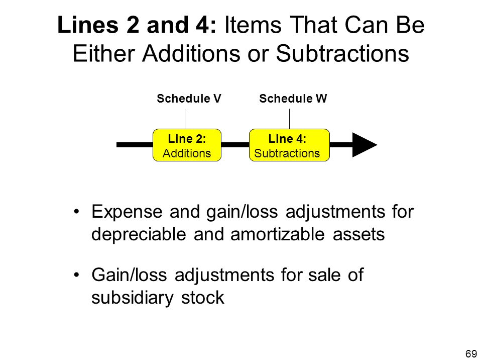 Lines 2 and 4: Items That Can Be Either Additions or Subtractions