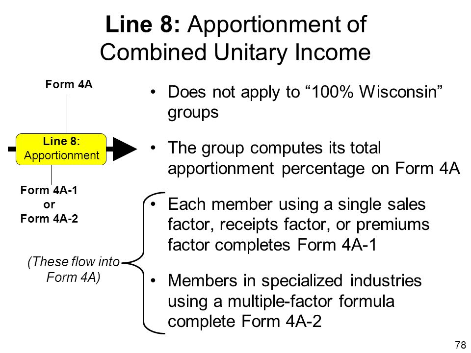 Line 8: Apportionment of Combined Unitary Income