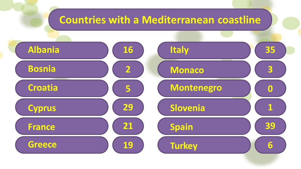 Countries with a Mediterranean coastline