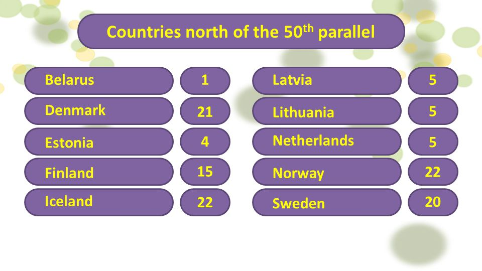 Countries north of the 50th parallel