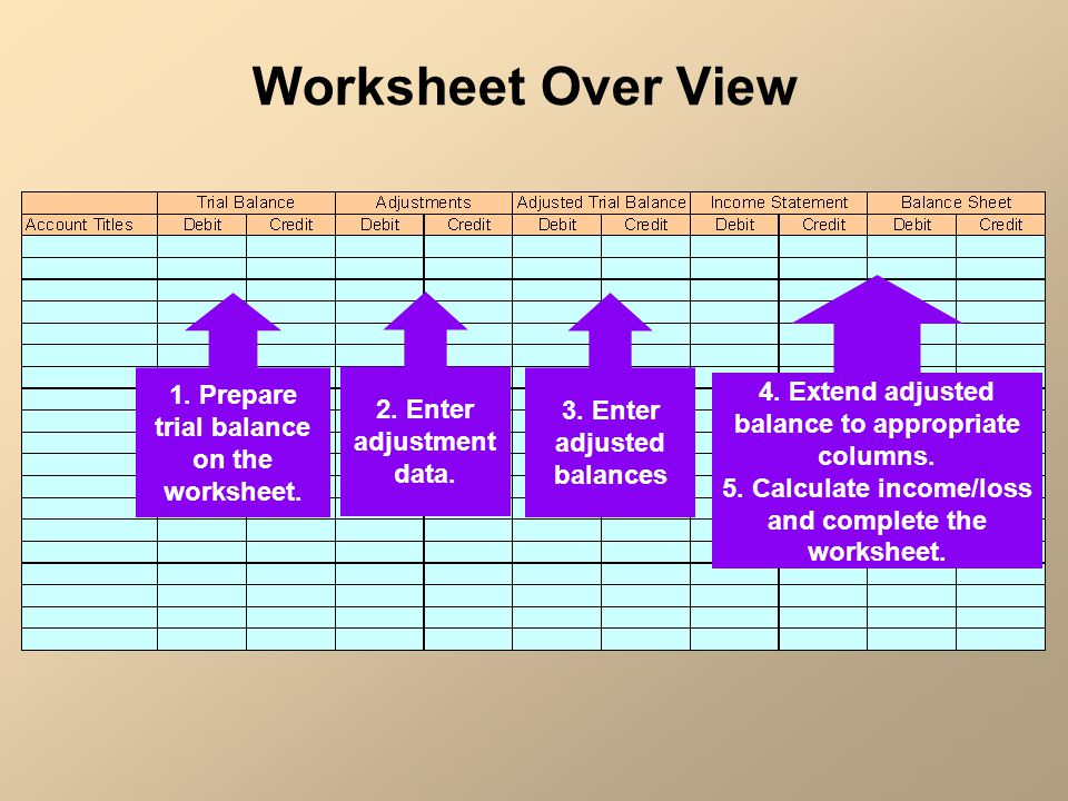 Pletion Of The Accounting Cycle Closing Entries Ppt Download. Worksheet. Worksheet Accounting Purpose At Clickcart.co