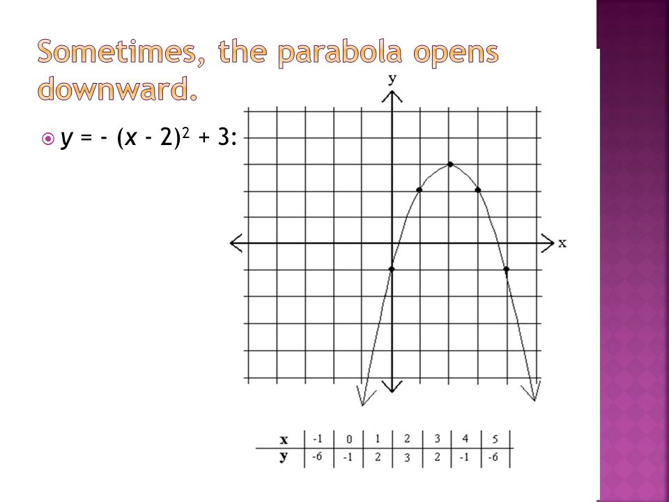 Sometimes, the parabola opens downward.