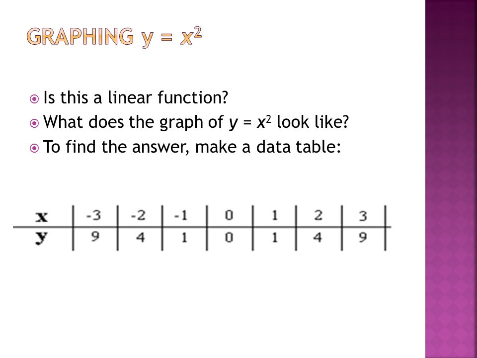 Graphing y = x2 Is this a linear function