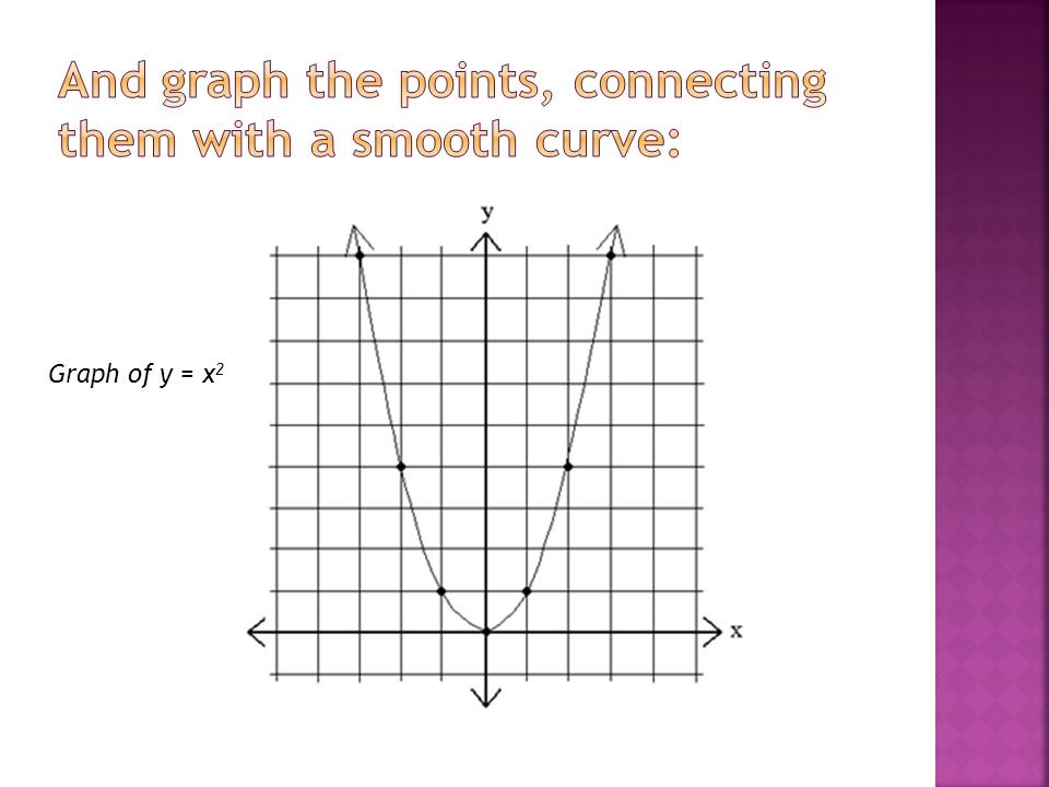 And graph the points, connecting them with a smooth curve: