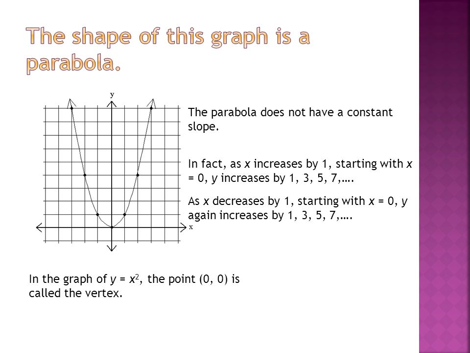 The shape of this graph is a parabola.