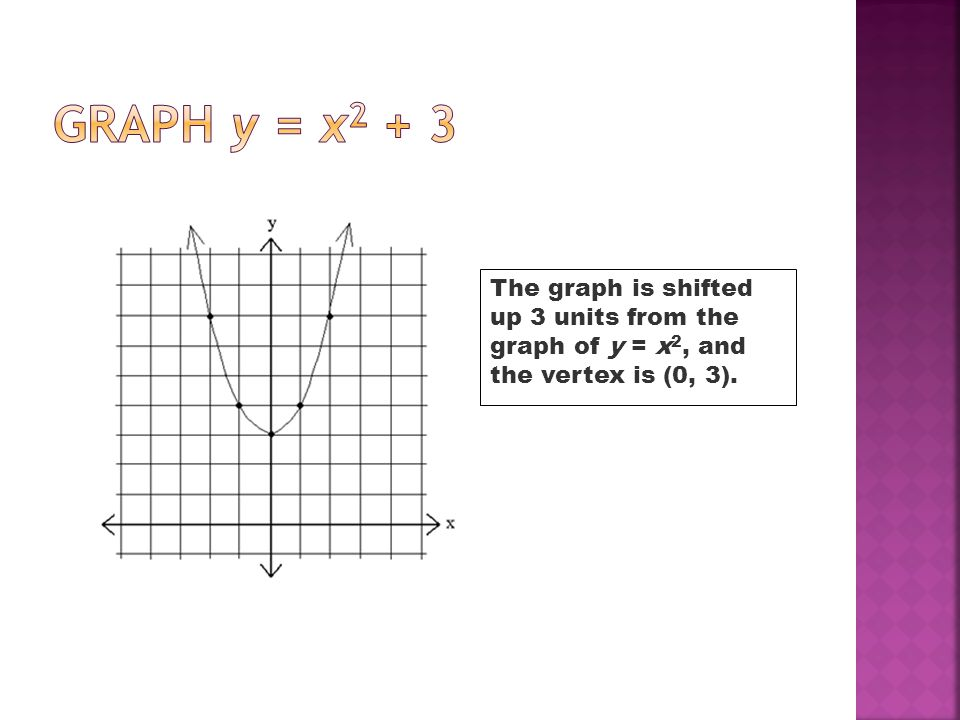 Graph y = x2 + 3 The graph is shifted up 3 units from the graph of y = x2, and the vertex is (0, 3).