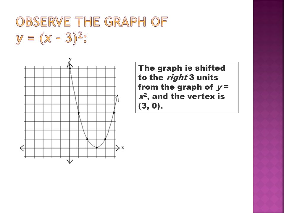 Observe the graph of y = (x - 3)2: