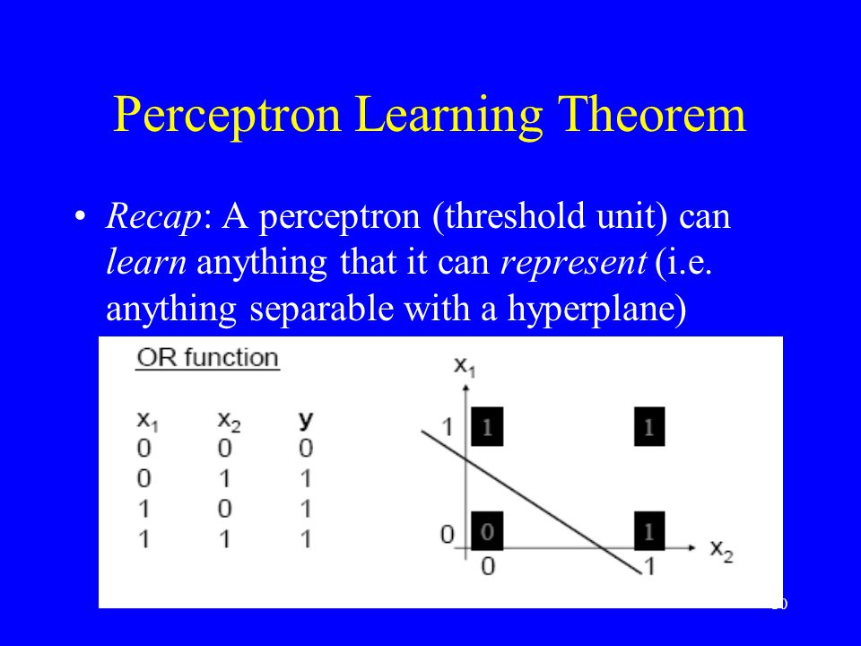 Perceptron Learning Theorem