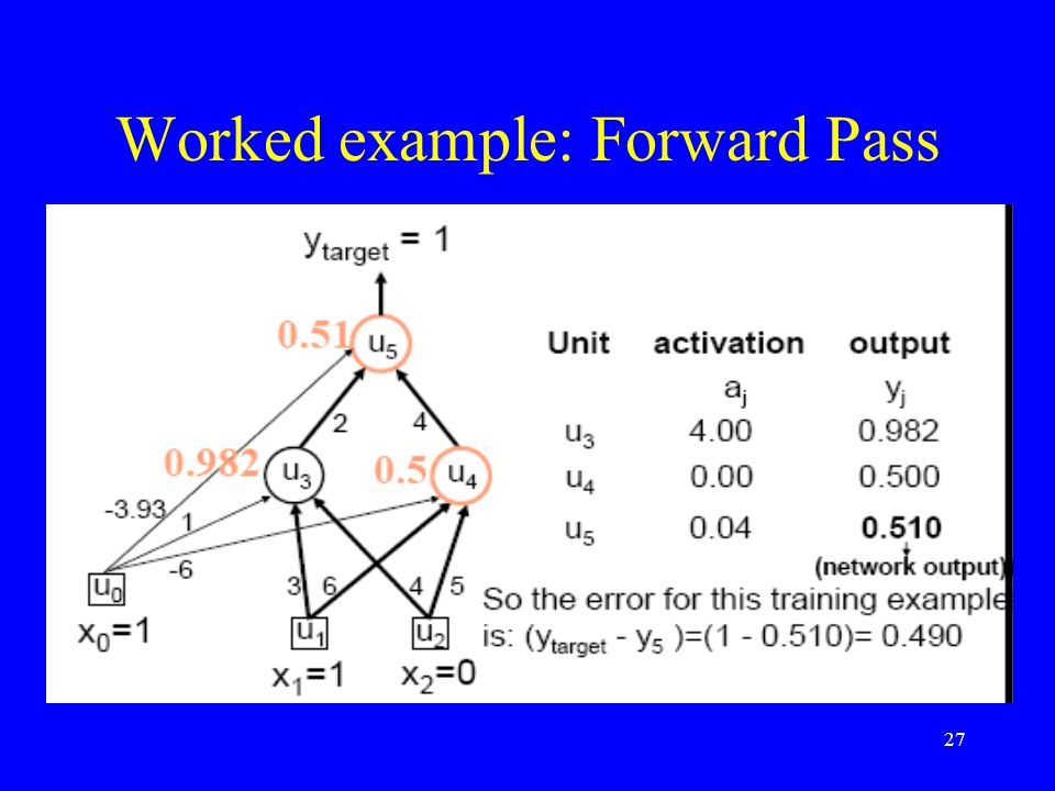 Worked example: Forward Pass