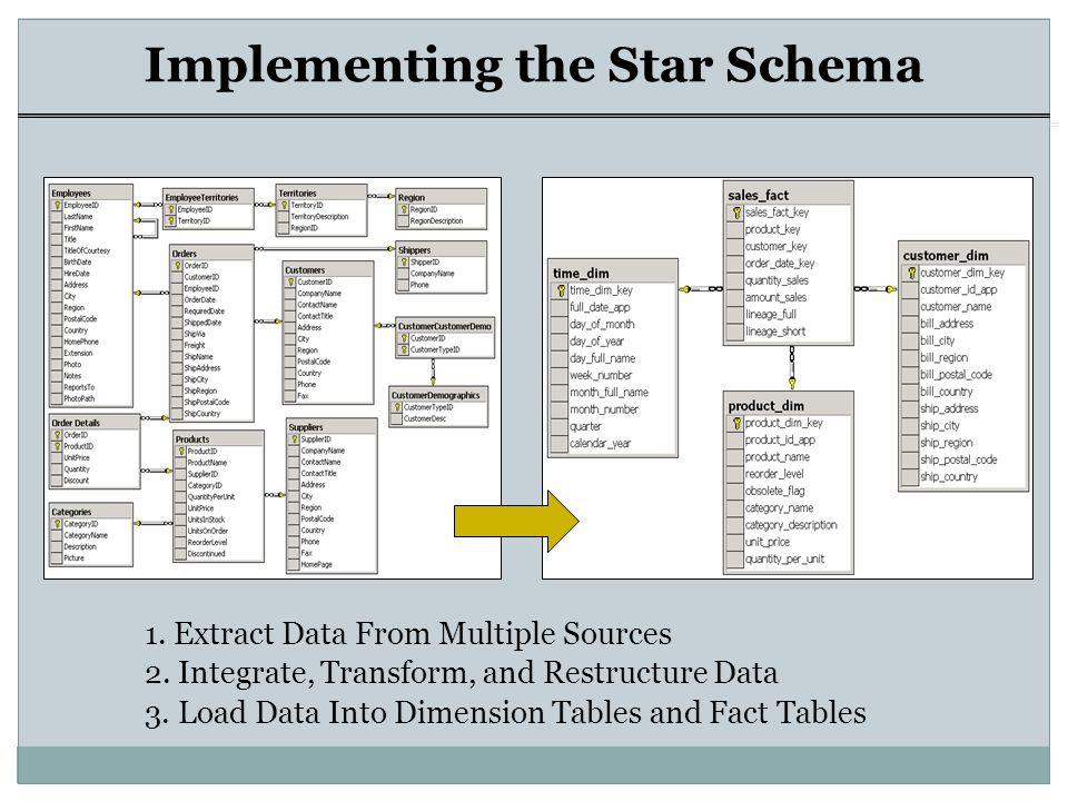 Data Warehouse Ppt Video Online Download. Implementing The Star Schema. Wiring. Data Warehouse Star Schema Payroll At Scoala.co