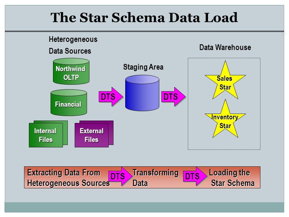 Data Warehouse Ppt Video Online Download. The Star Schema Data Load. Wiring. Data Warehouse Star Schema Payroll At Scoala.co