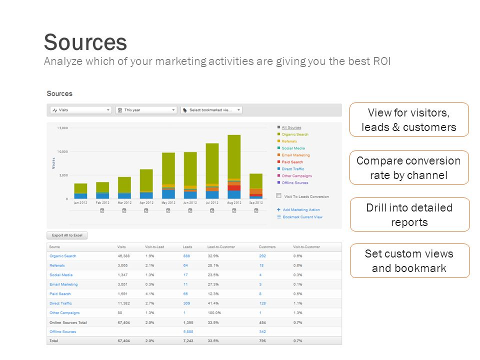 Sources Analyze which of your marketing activities are giving you the best ROI. View for visitors, leads & customers.