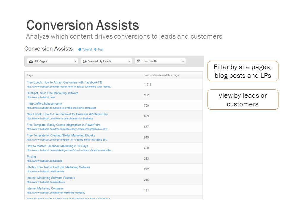 Conversion Assists Analyze which content drives conversions to leads and customers. Filter by site pages, blog posts and LPs.