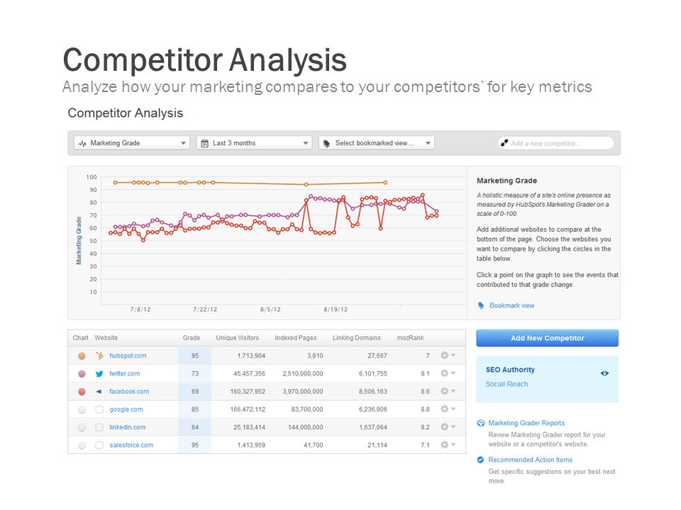 Competitor Analysis Analyze how your marketing compares to your competitors' for key metrics
