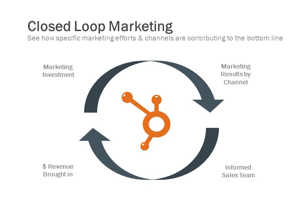 Closed Loop Marketing See how specific marketing efforts & channels are contributing to the bottom line.