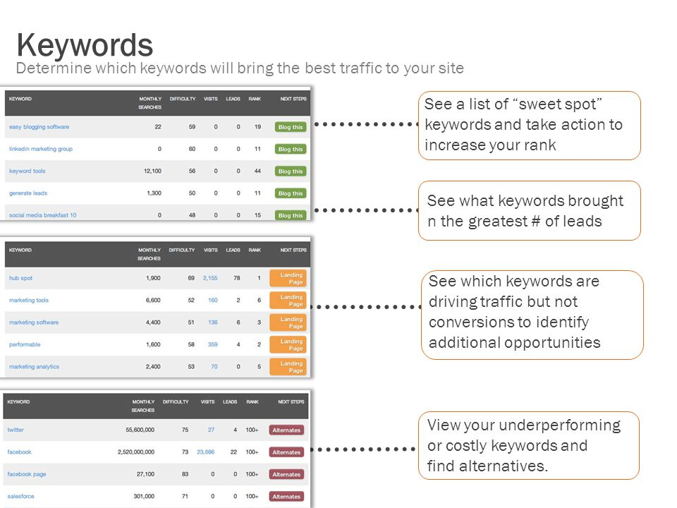 Keywords Determine which keywords will bring the best traffic to your site. See a list of sweet spot