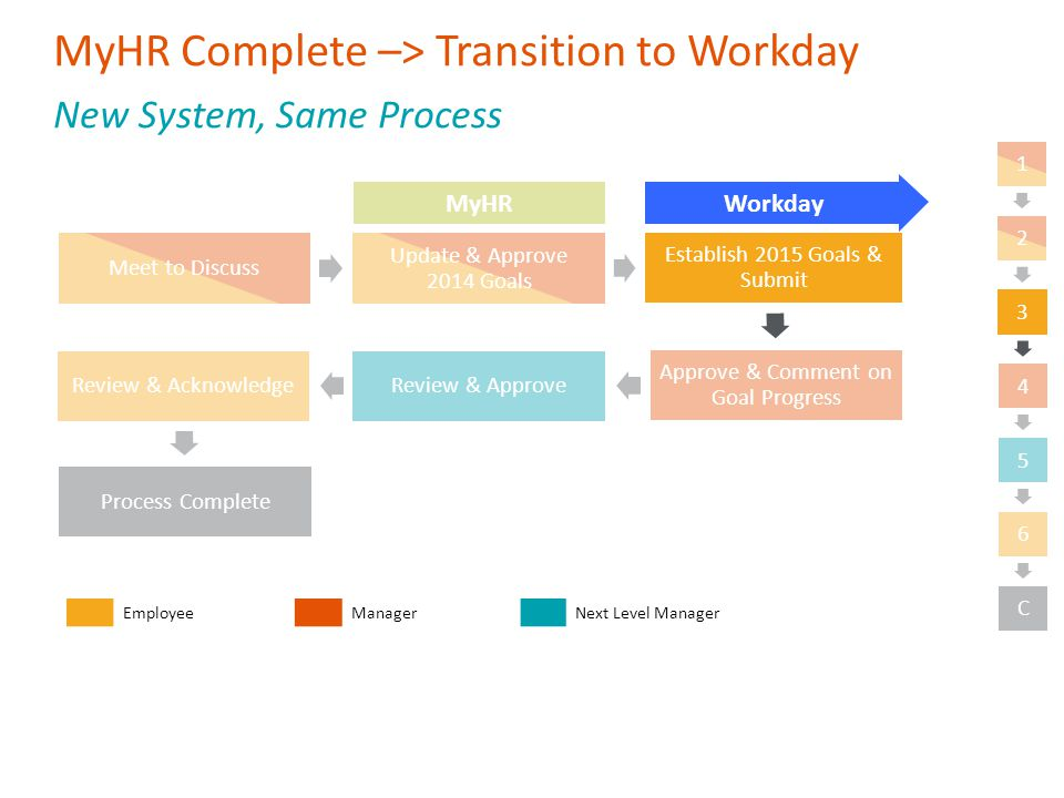 A Guide to Performance Management Welcome to Workday - ppt video