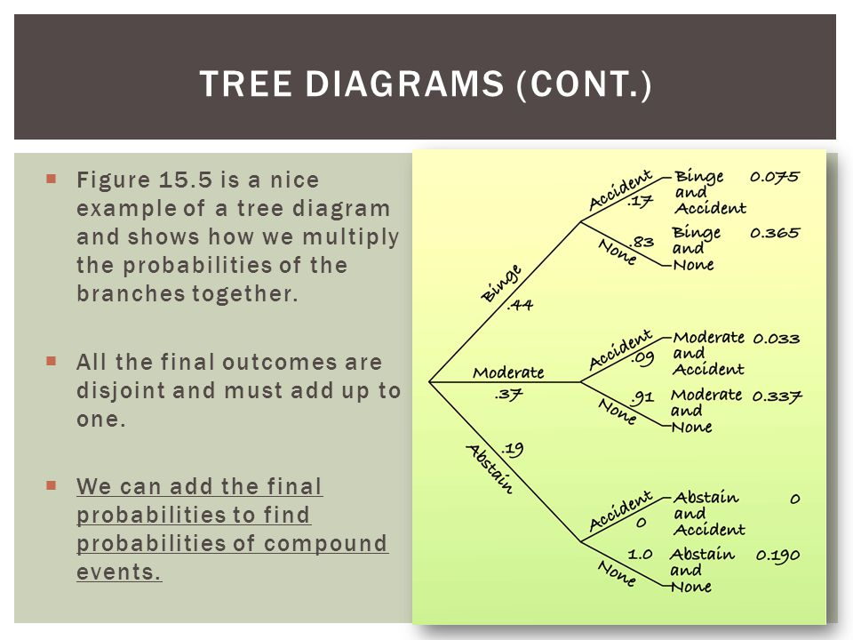Tree Diagrams (cont.) Figure 15.5 is a nice example of a tree diagram and shows how we multiply the probabilities of the branches together.