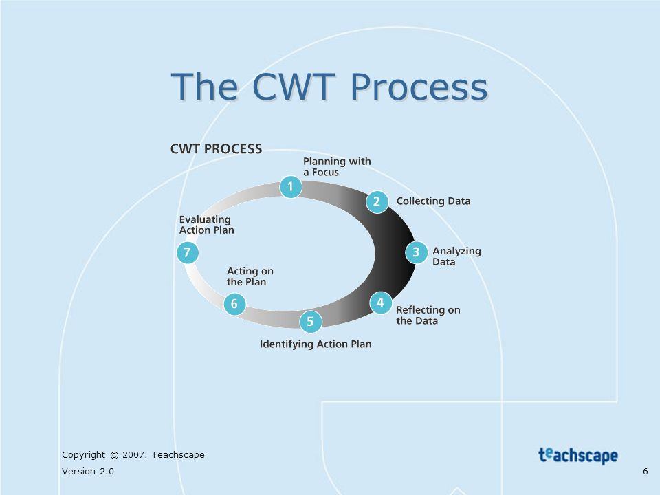 The CWT Process