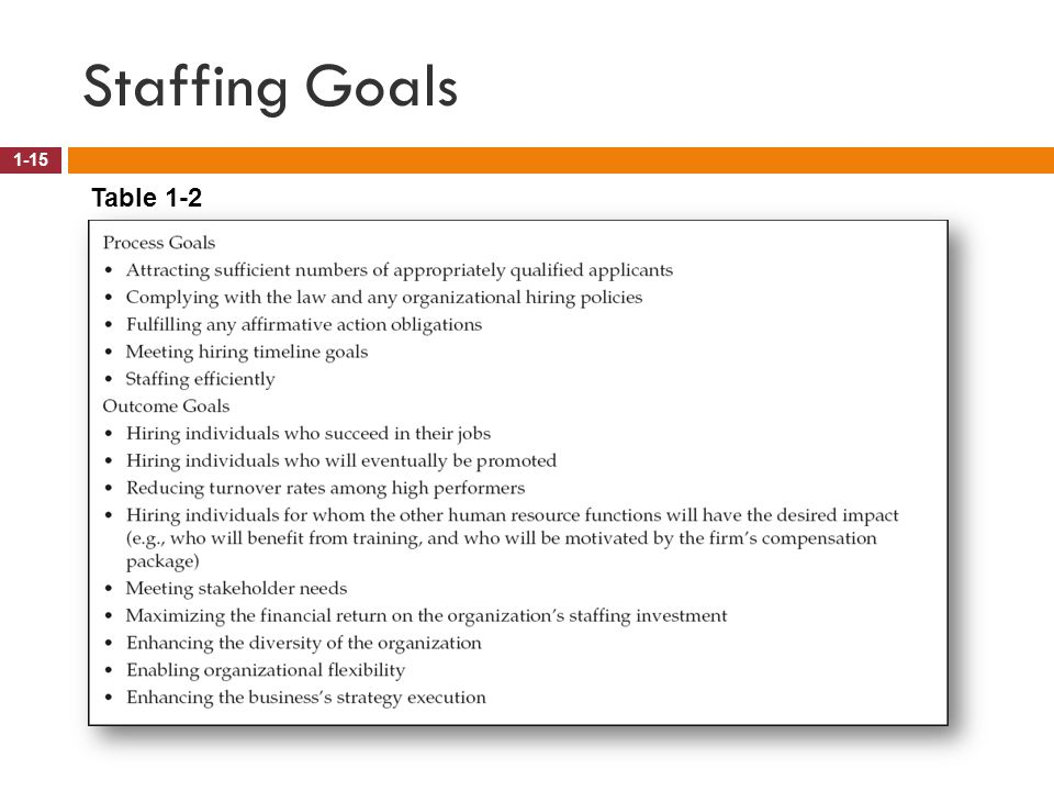 Staffing Goals Table 1-2