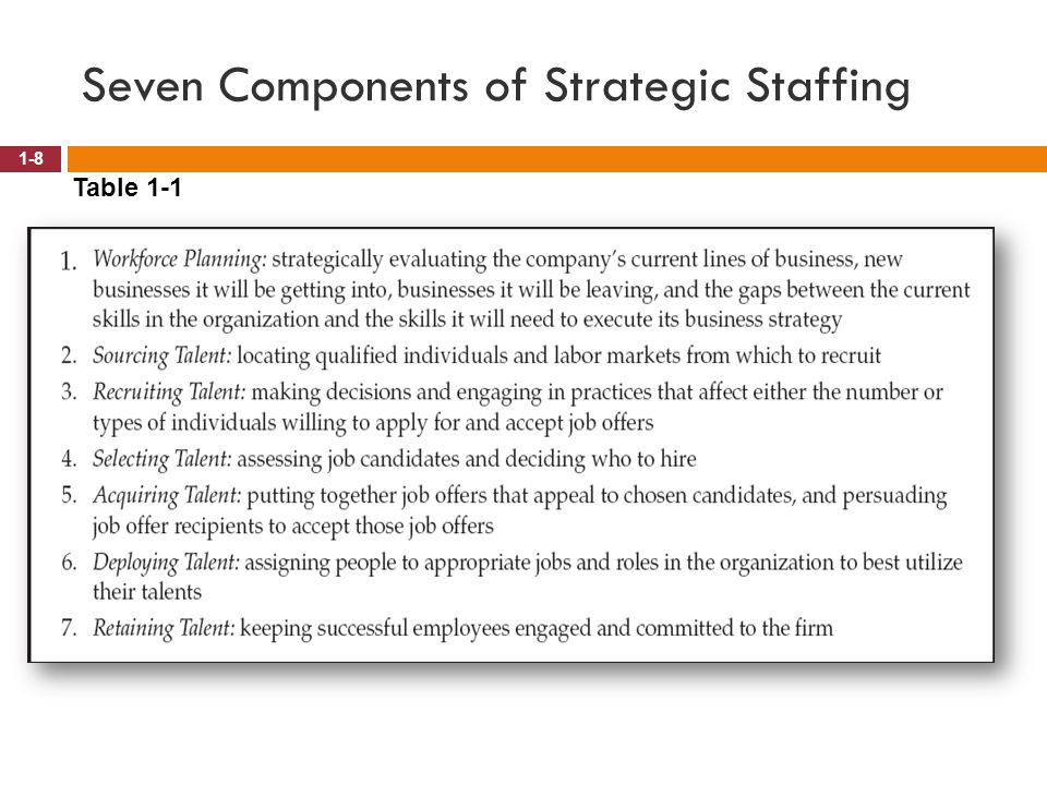 Seven Components of Strategic Staffing