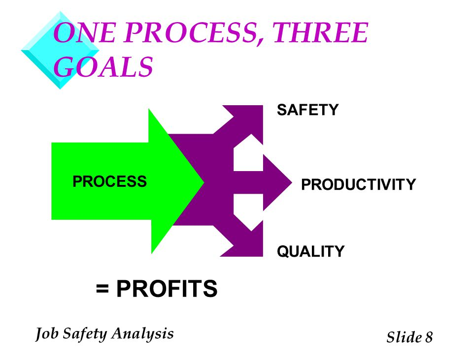 ONE PROCESS, THREE GOALS
