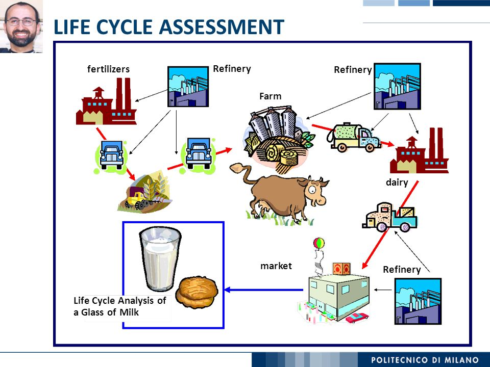 LIFE CYCLE ASSESSMENT fertilizers Refinery Farm dairy