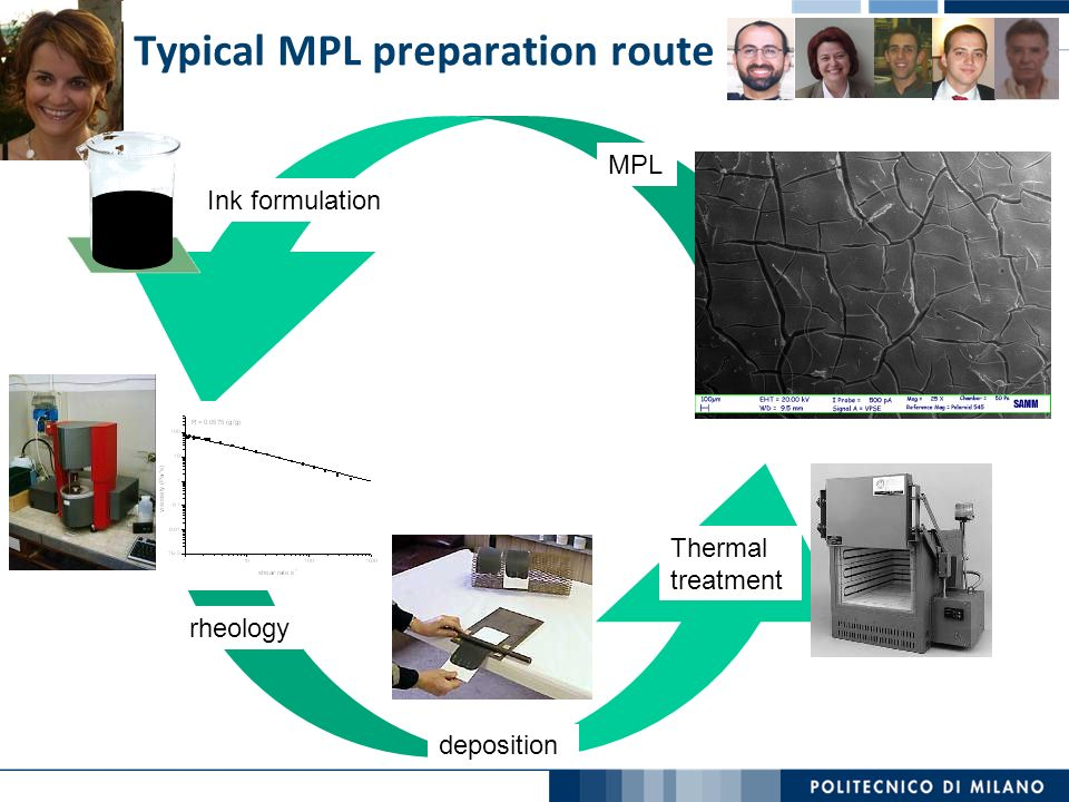 Typical MPL preparation route