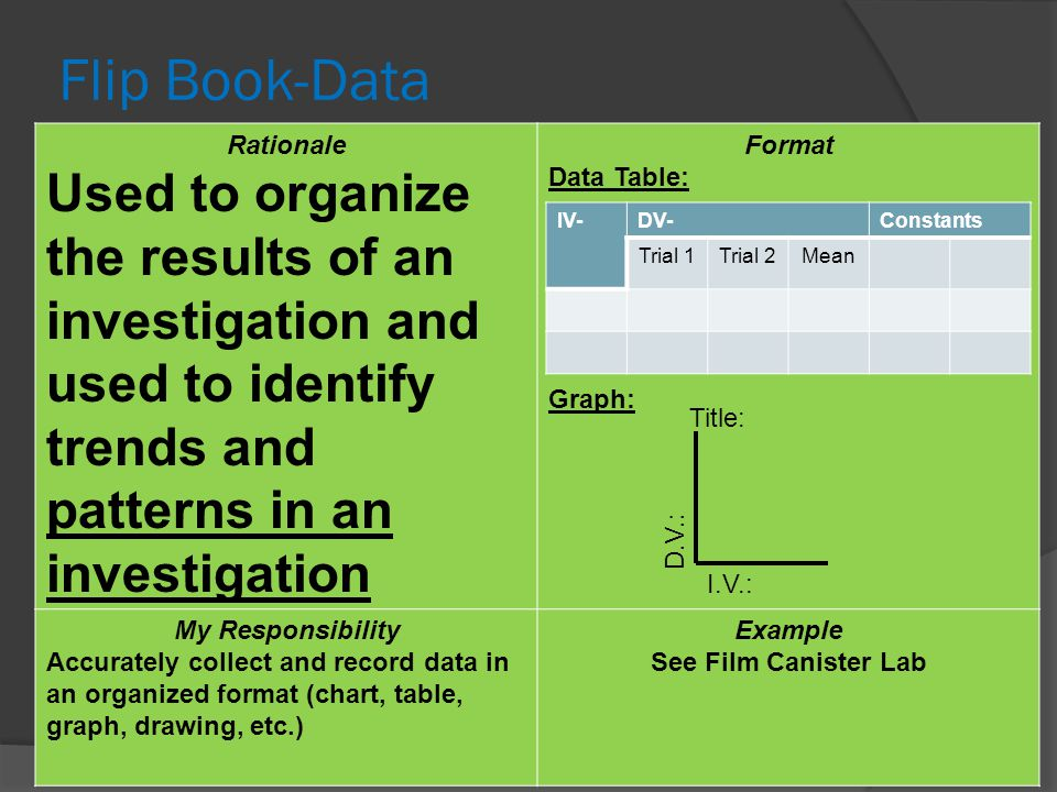 Flip Book-Data Rationale. Used to organize the results of an investigation and used to identify trends and patterns in an investigation.