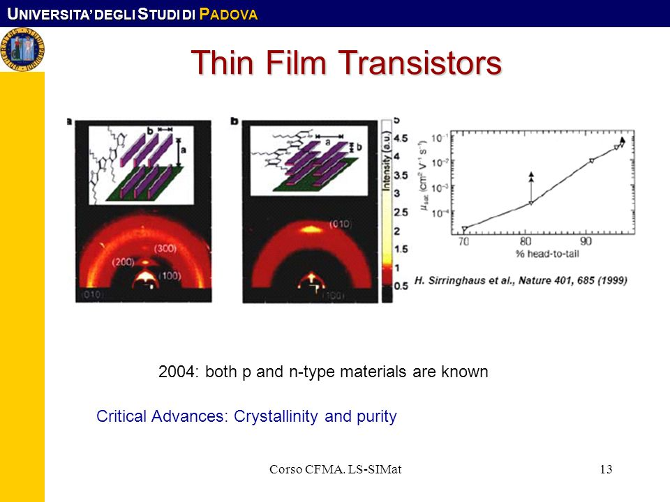 Thin Film Transistors 2004: both p and n-type materials are known