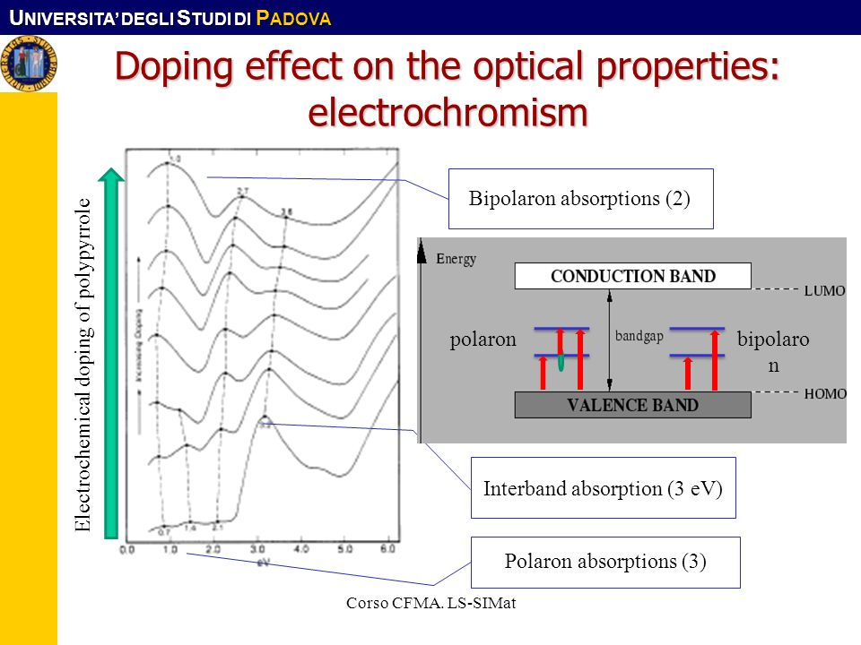Doping effect on the optical properties: electrochromism
