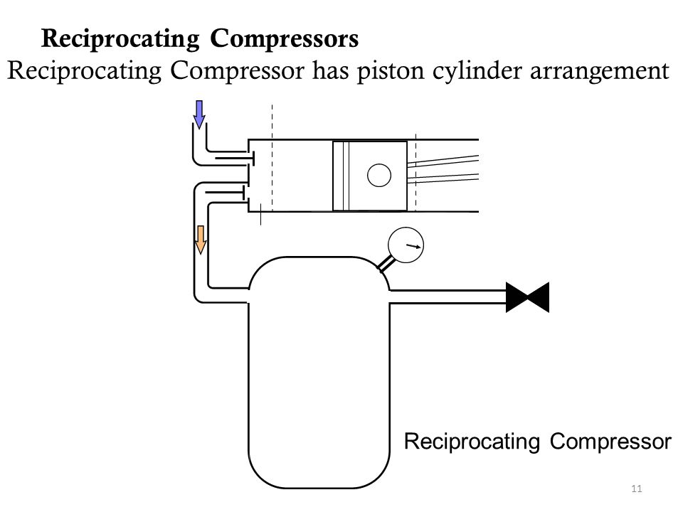 Reciprocating Compressor - ppt video online download