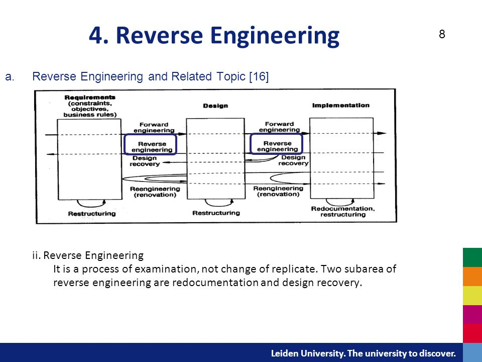 Software Reverse Engineering Ppt Download