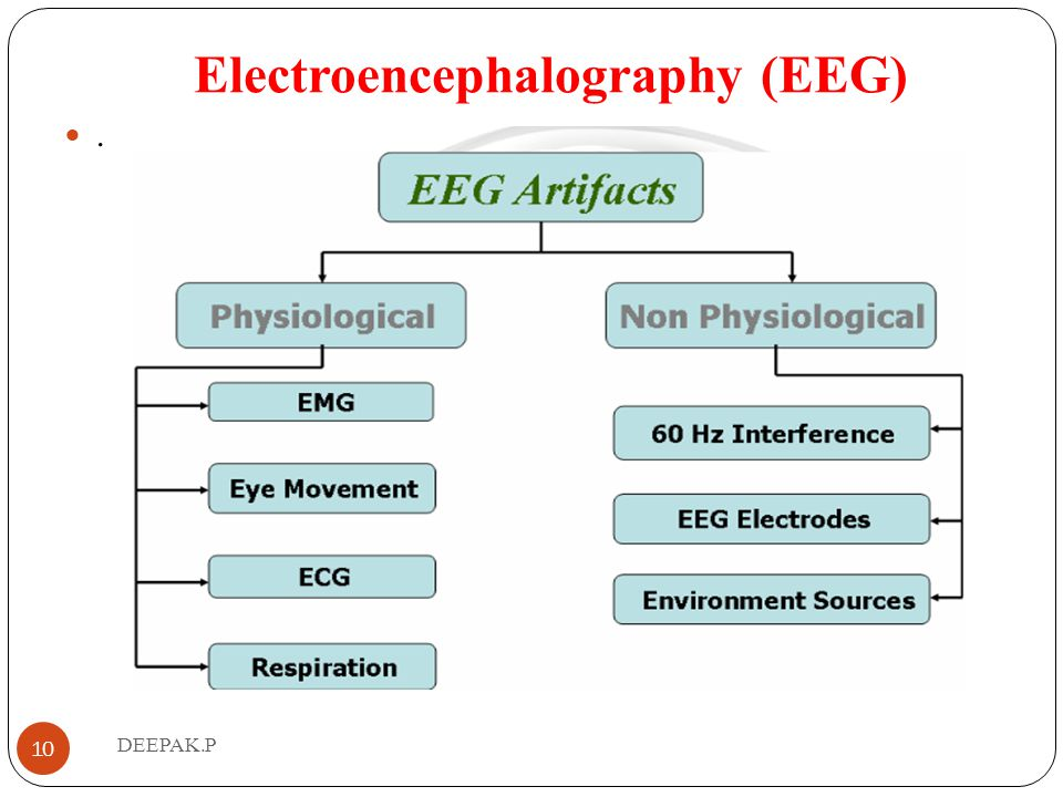 MEDICAL ELECTRONICS Mr. DEEPAK P. Associate Professor ECE Department ...