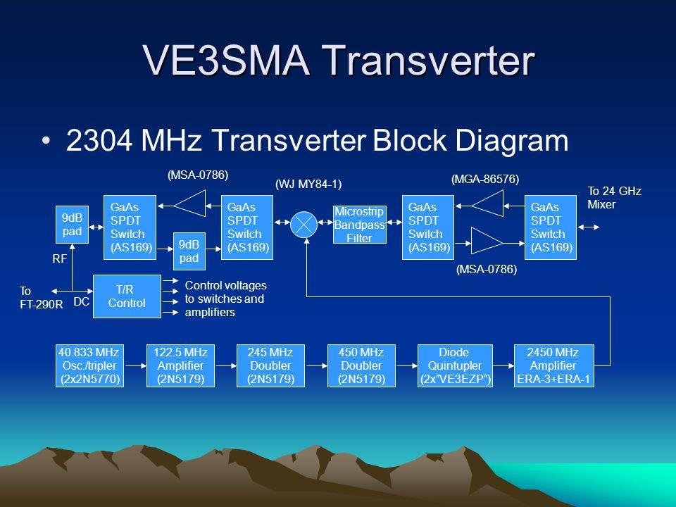 Transverters for 24 GHz CW & SSB - ppt video online download