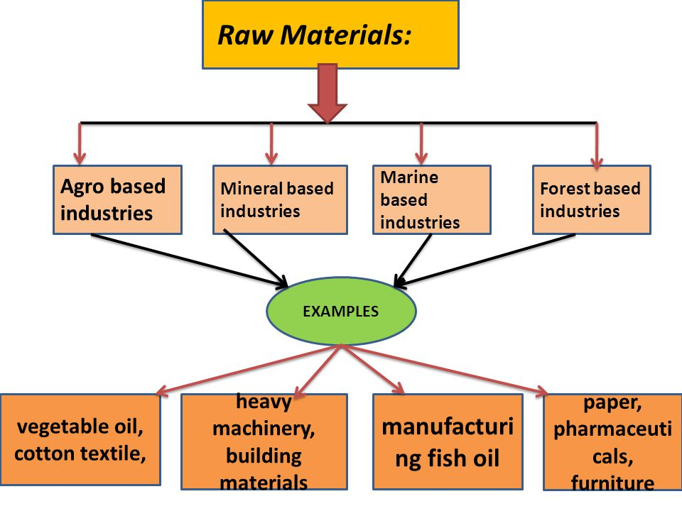 marine based industries examples