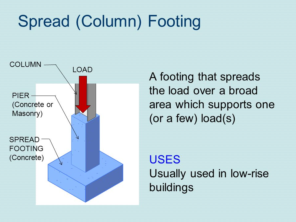 Spread (Column) Footing