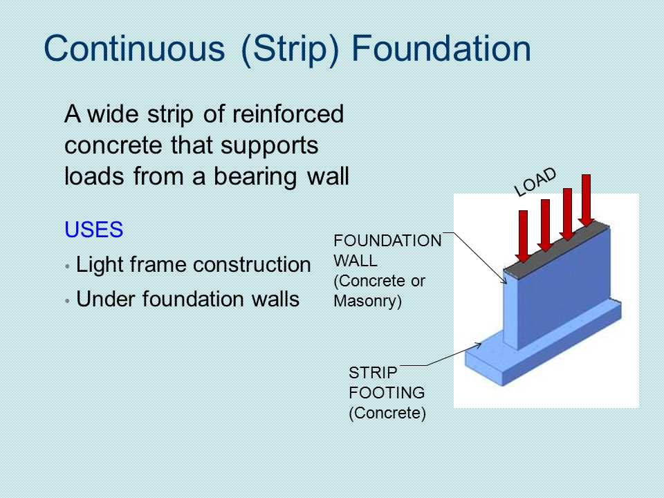 Continuous (Strip) Foundation