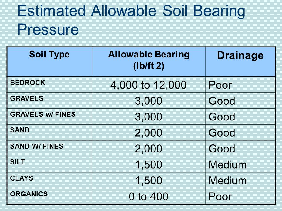 Estimated Allowable Soil Bearing Pressure