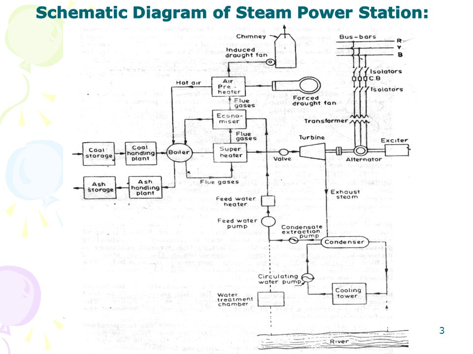 Schematic Diagram of Steam Power Station: