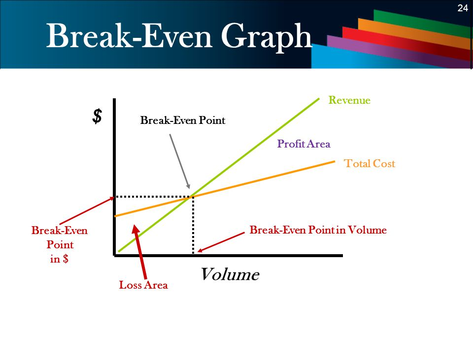 Introduction Cost-volume-profit (CVP) analysis focuses on the following  factors: The prices of products or services The volume of products or  services. - ppt video online download