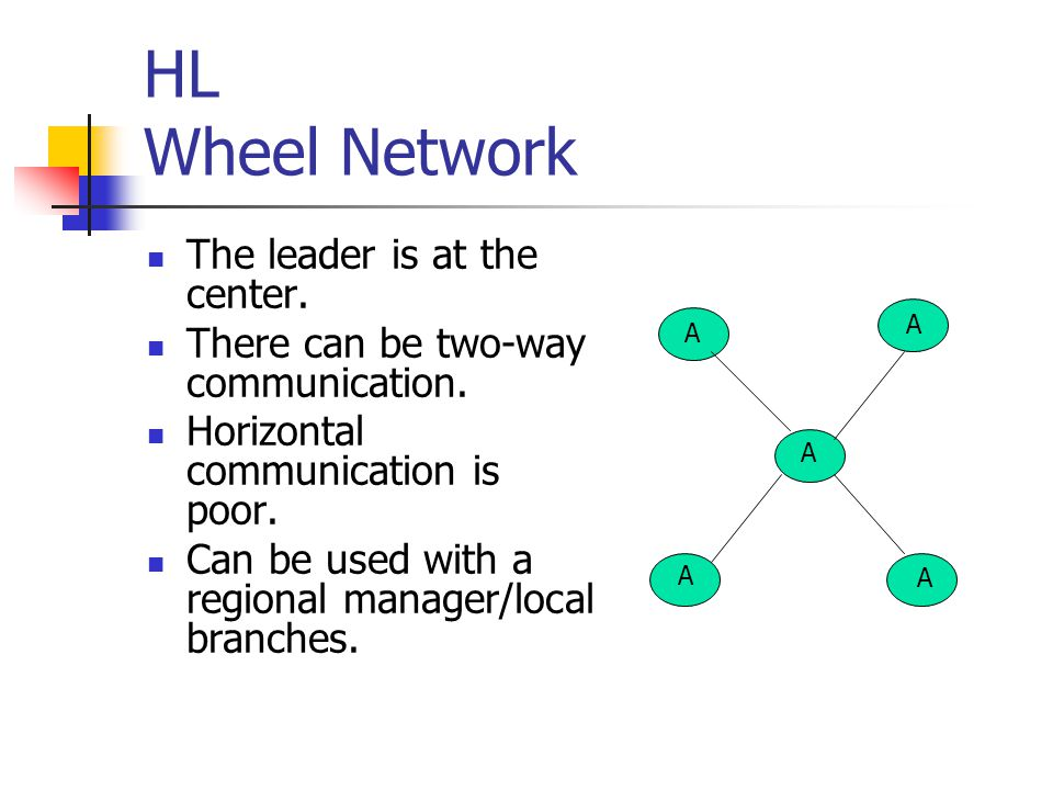 HL Wheel Network The leader is at the center.