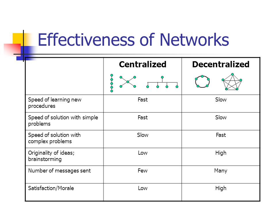 Effectiveness of Networks