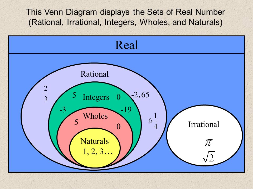 Number Systems Ch 1 1 The Integers Ch 1 2 The Rational Numbers Ppt