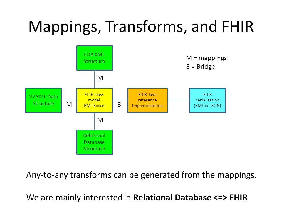 FHIRFarm – How to build a FHIR Server Farm (quickly) - ppt
