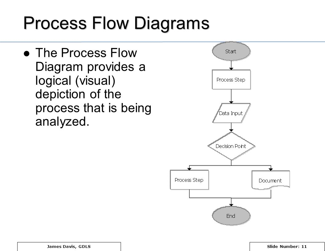Pfmea Process Failure Mode And Effects Analysis Ppt Video Online Flow Diagram For Purchase Department 11 Tx Sx Title Of Presentation Presenters Name Diagrams