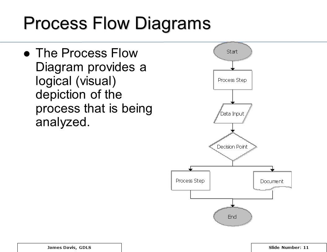 11 TX-SX: Title of presentation. Presenters Name Process Flow Diagrams ...
