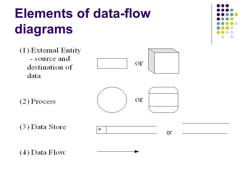 Data flow diagrams bca sem iv kiras ppt video online download 6 elements of data flow diagrams ccuart Gallery