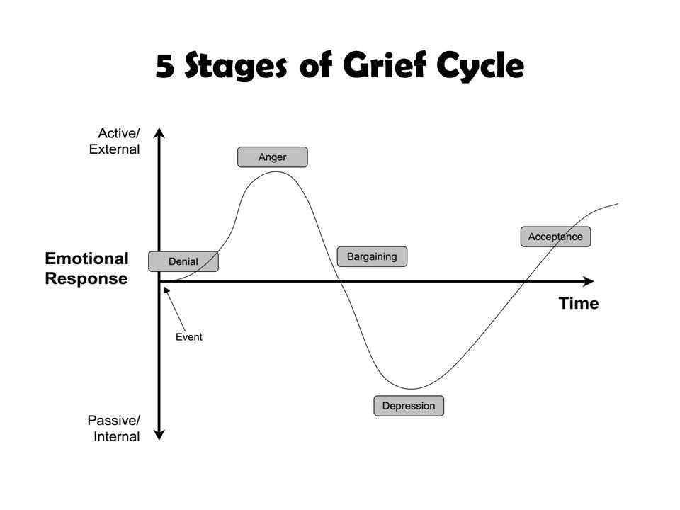 Elisabeth Kbler Rosss 5 Stages Of Grief Ppt Video Online Download