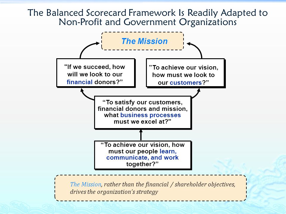 The Balanced Scorecard Framework Is Readily Adapted to Non-Profit and Government Organizations